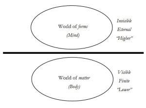 Platonic dualism